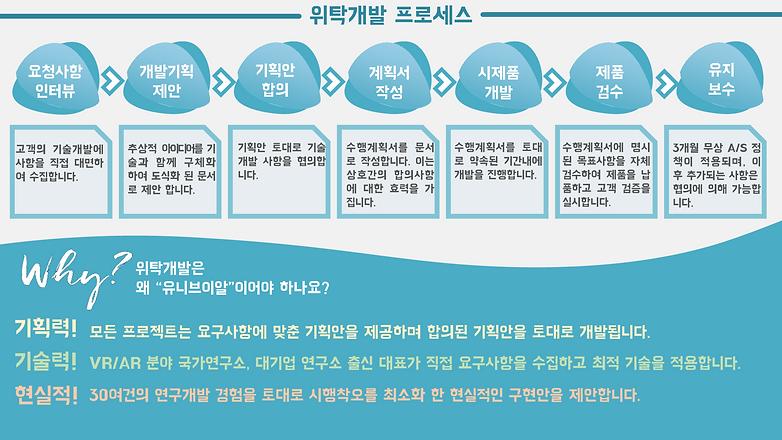 (주)유니브이알_회사소개_위탁개발_200330_3.png