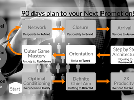 Here's The 90 Days Step-By-Step Plan For Your Promotion