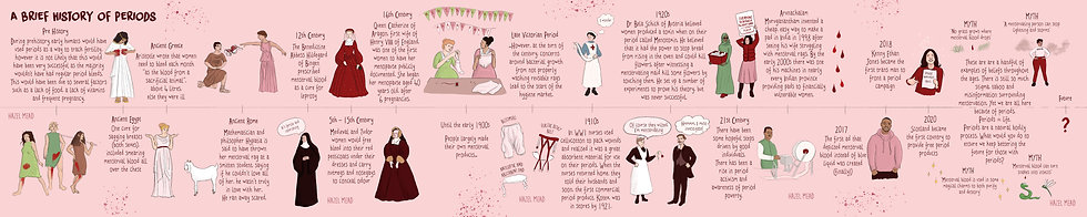 A Brief History of Periods