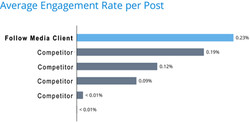 average_engagement_rate_per_post_propay_20151202