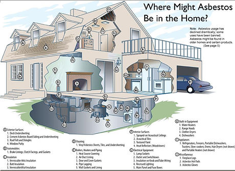 Where is asbestos located in the home