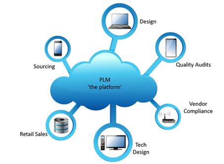Entendemos o significado de PLM?