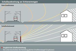DB_S13_Schallausbreitung an Schienenwege