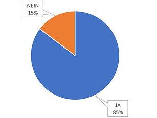 Abstimmungsergebnis Grafisch.JPG