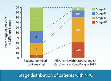 Stage distribution of patients with NPC.