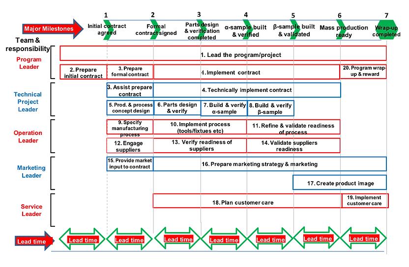 Production flow chart.png