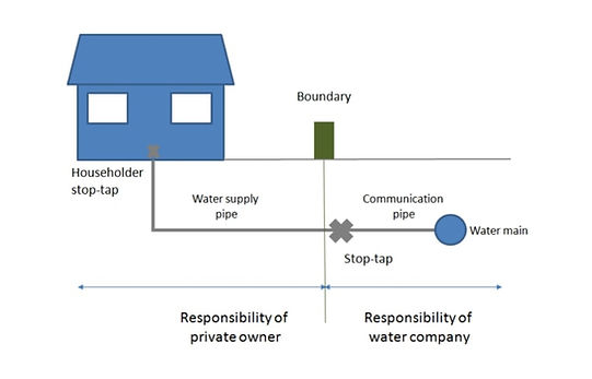Responsibility of water supply pipe to house