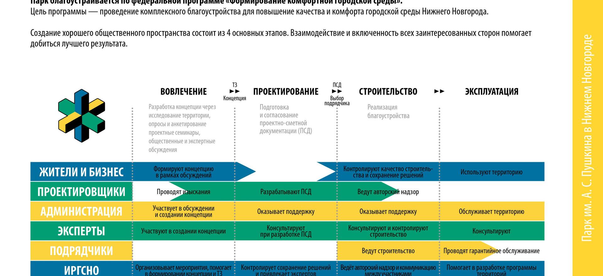 Концепция парка Пушкина