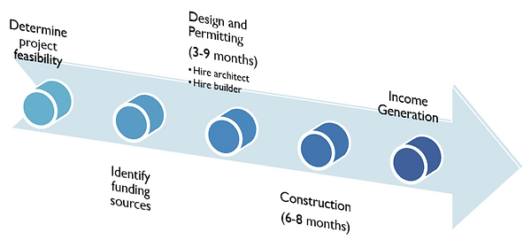 Typical development timeline