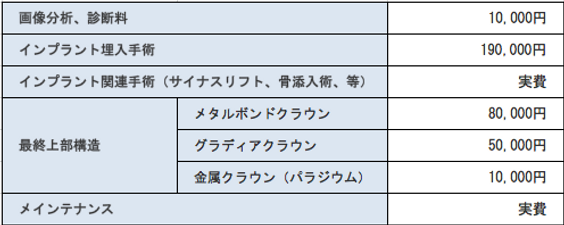 インプラント料金表