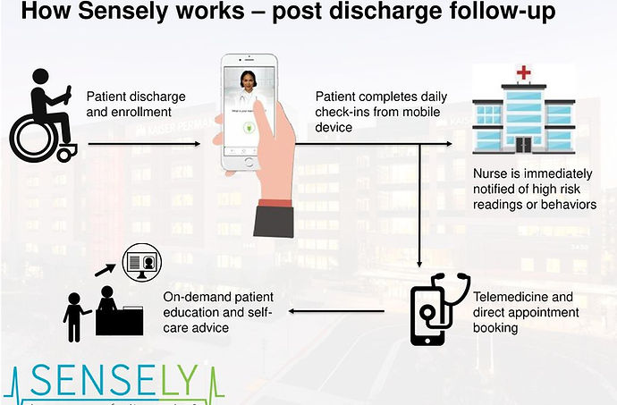 How+Sensely+works+–+post+discharge+follo
