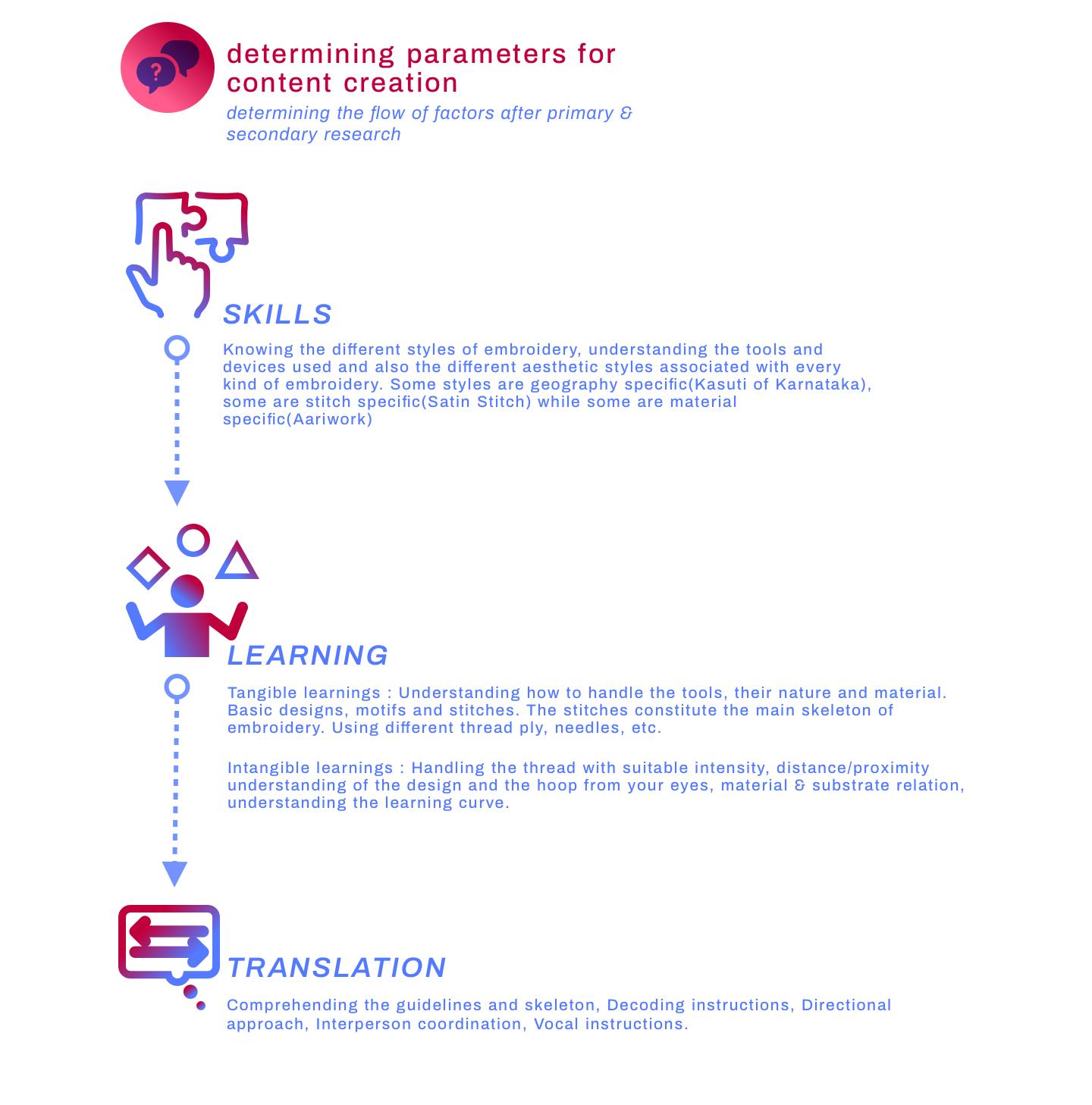 9 - determining parameters for content c