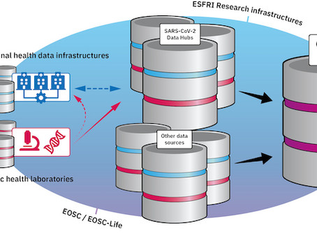 EMBL-EBI leads International collaboration to share COVID-19 research data