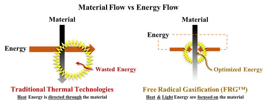Material_vs_Energy_Flow.png