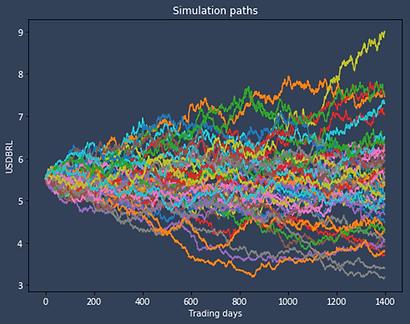 USDBRL Simulation Path.png