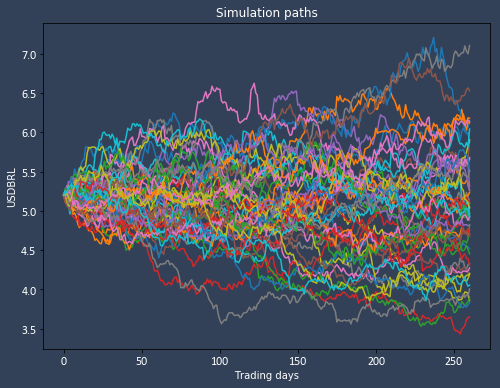 Model of potential market scenarios