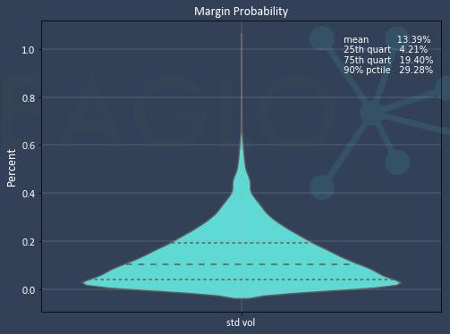 Violin plot of margin probability