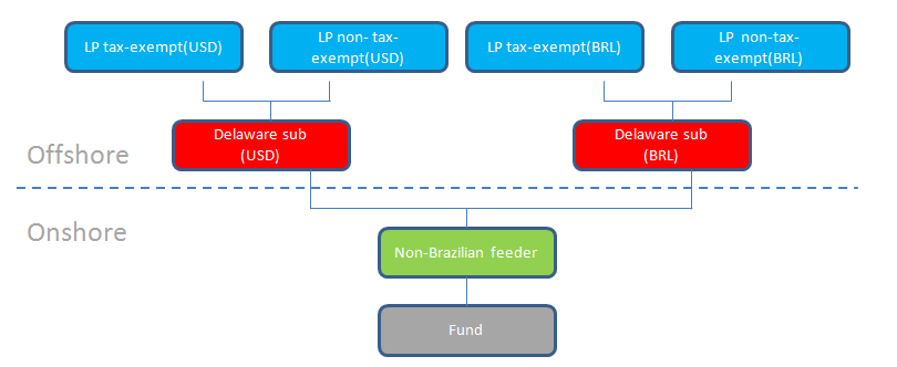 Chart showing how Brazilian fund might structure legal entities to accommodate US share class
