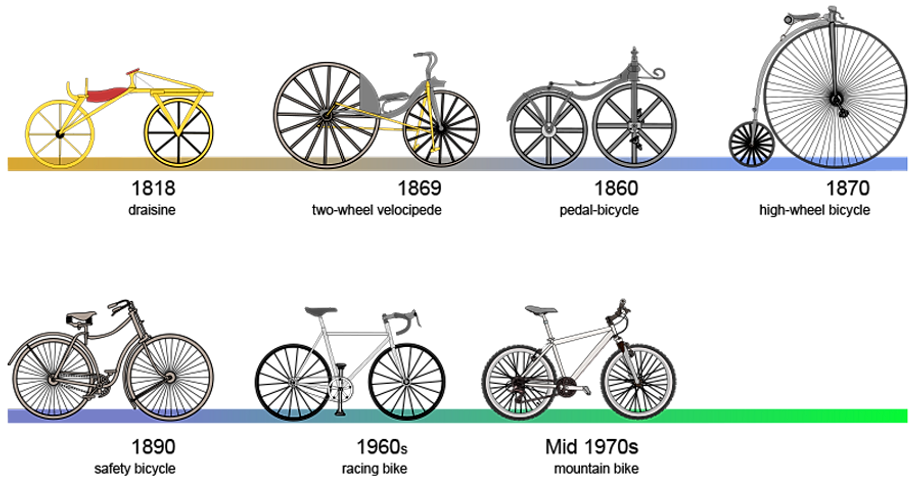 Mi Primera Bicicleta Chicco Su Primera Bicicleta: Ciclismodf