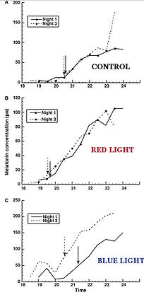 melatonin-suppression-blue-light.png