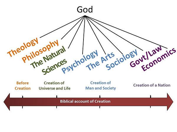 Faith for all of life diagram.jpg