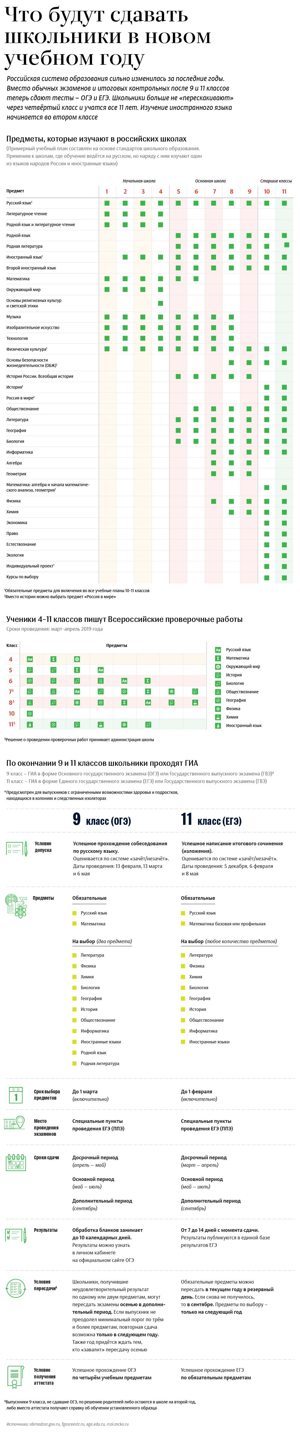 CHto_budut_sdavat_shkolniki_v_novom_uche