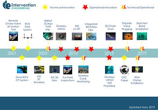 Intervention Engineering Innovation Timeline