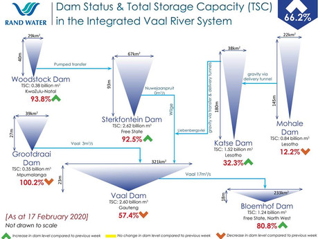 Vaal Dam level still comparatively low