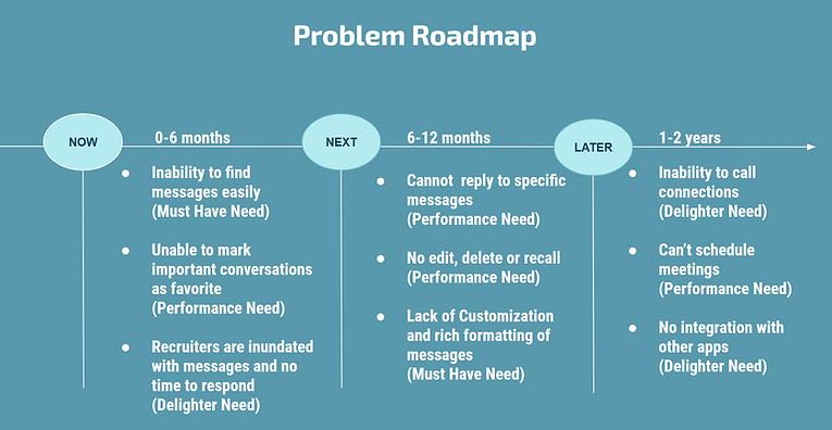 Problem Roadmap3.png