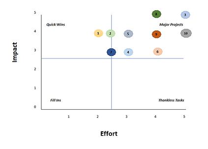 Impact Effort Matrix.png