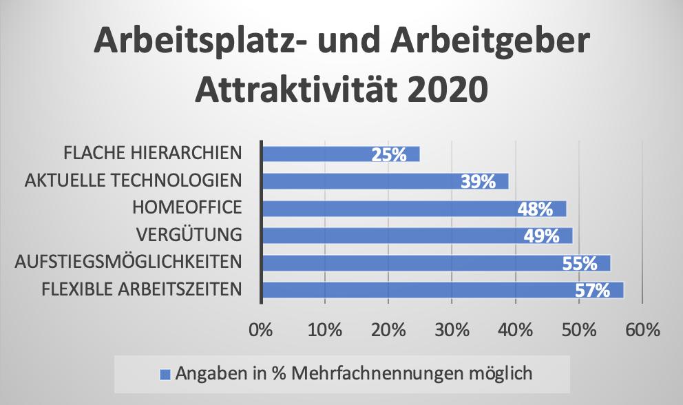 Quelle: Bode Recruiting Business GmbH 2020