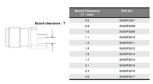 Board Edge 2.92 mm_withwave