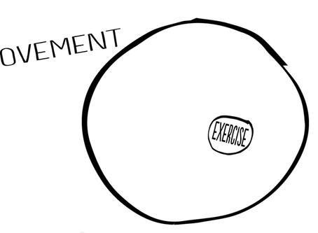Movement vs Exercise