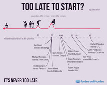 Motivational Monday-Too late?