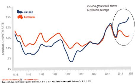 victorian-population-growth-2019