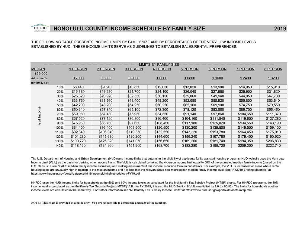 2019 Income Limits for Honolulu (HHFDC)