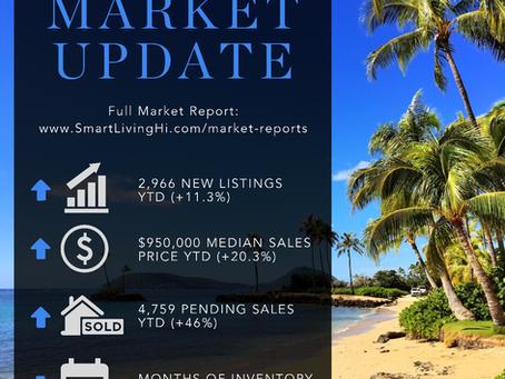 Hot Housing Market Continues