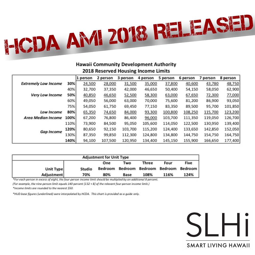 HCDA AMI 2018 Limits