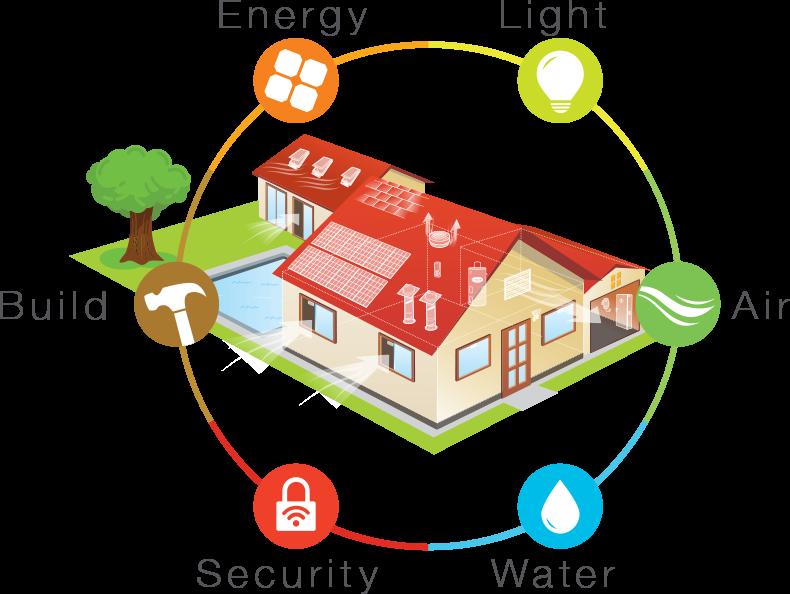 Smart Home Check