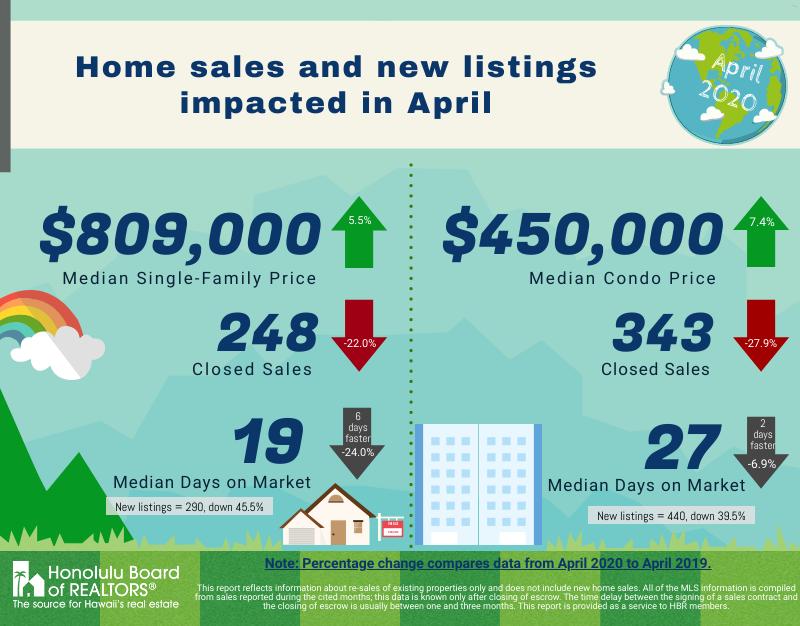 Honolulu Board of Realtors April Stats