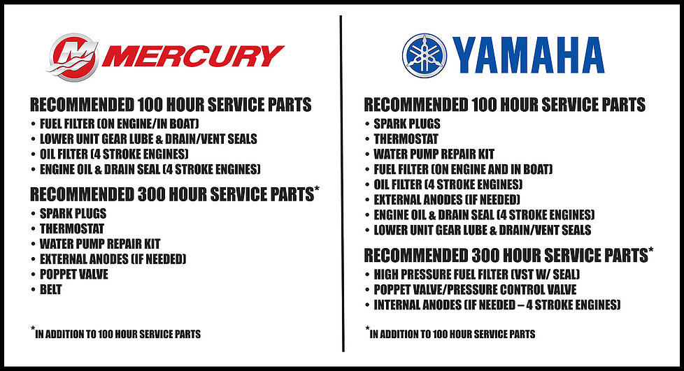 Mercury and Yamaha Chart of Recommended Service Hour Parts