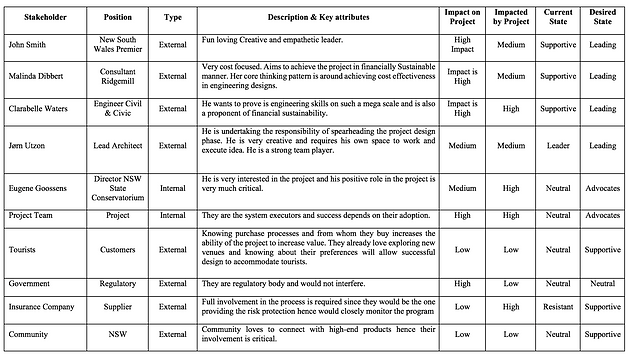 Communication management plan 24 communications plans in for Project communication matrix template