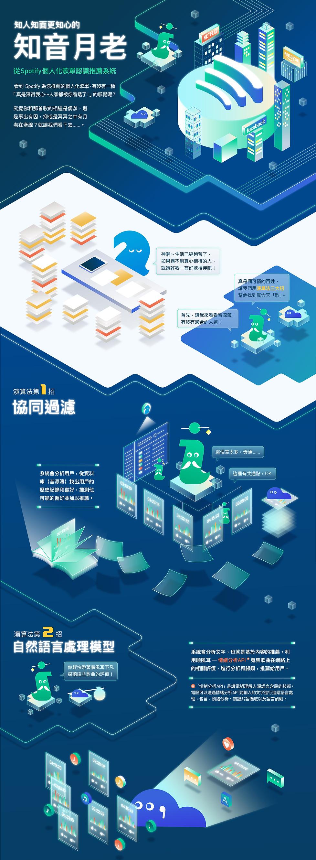 AI推薦系統篇_infographic_中文版_大字_OL-01.jpg