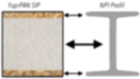 SIP Panel Profil