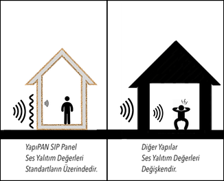 Ses geçirmeyen prefabrik ev