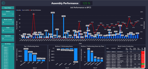 Assembly Performance