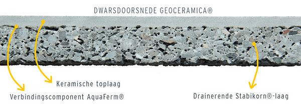 GeoCeramia-doorsnede-1024x361.jpg
