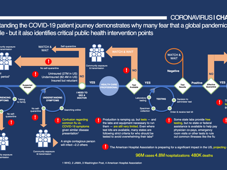 COVID-19: What we knew over 3 months ago.