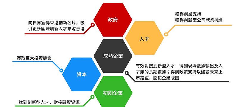 創新香港使命與願景