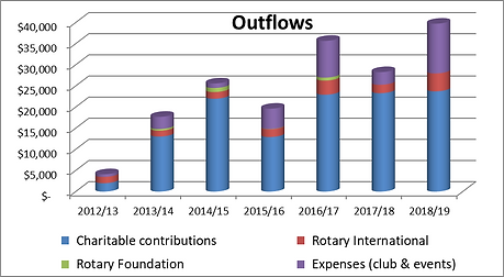 outflows 2019.png